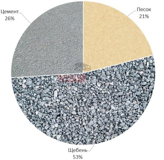 М800 бетон патент фибробетон